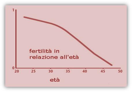 immag.eta.infertilita.art